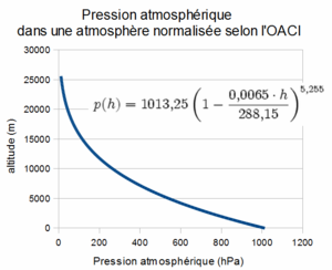 300px-Pression_amosphere_oaci.png