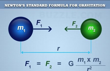 Formula Gravity